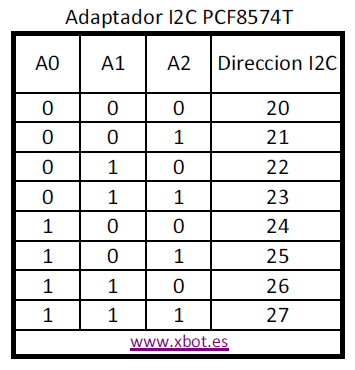 I2C_LCD_Direcciones